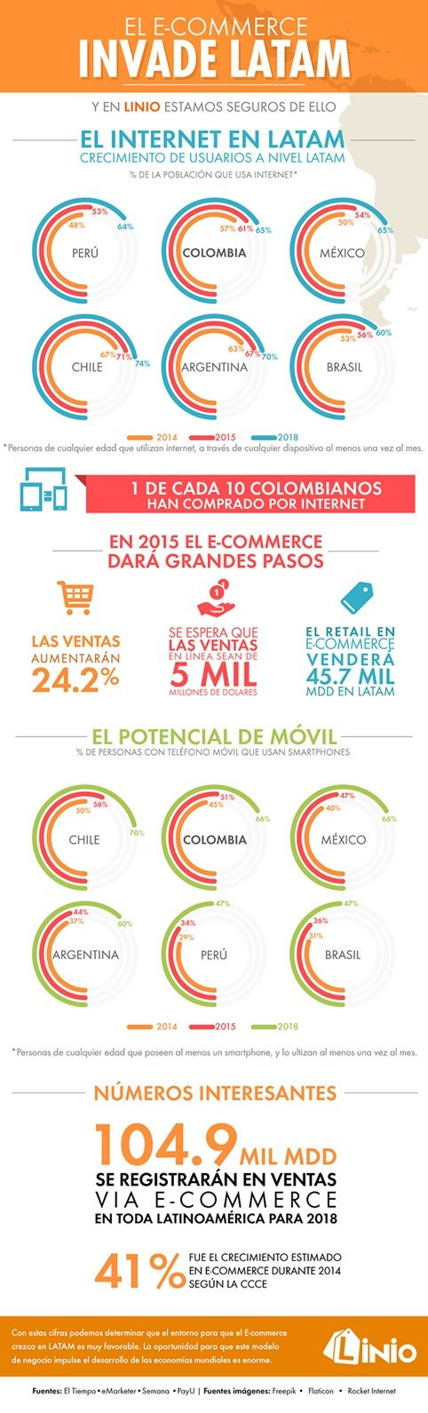 colombia-ecommerce